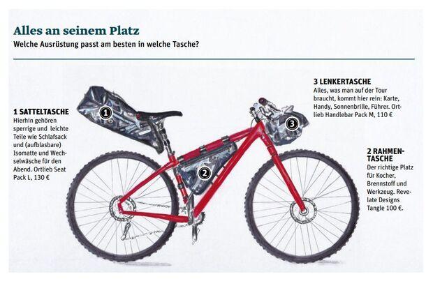 OD_0718_Bikepacking_Lake_District_Fahrrad (jpg)