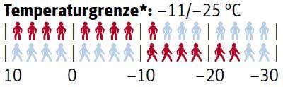 od-0117-test-isojacken-schoeffel-saas-fee-temperaturgrenze-outdoor (jpg)