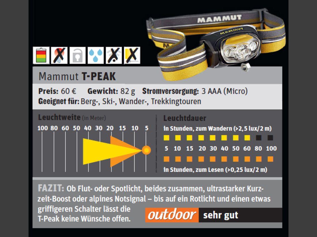 od-1114-test-stirnlampe-mammut-tpeak (jpg)