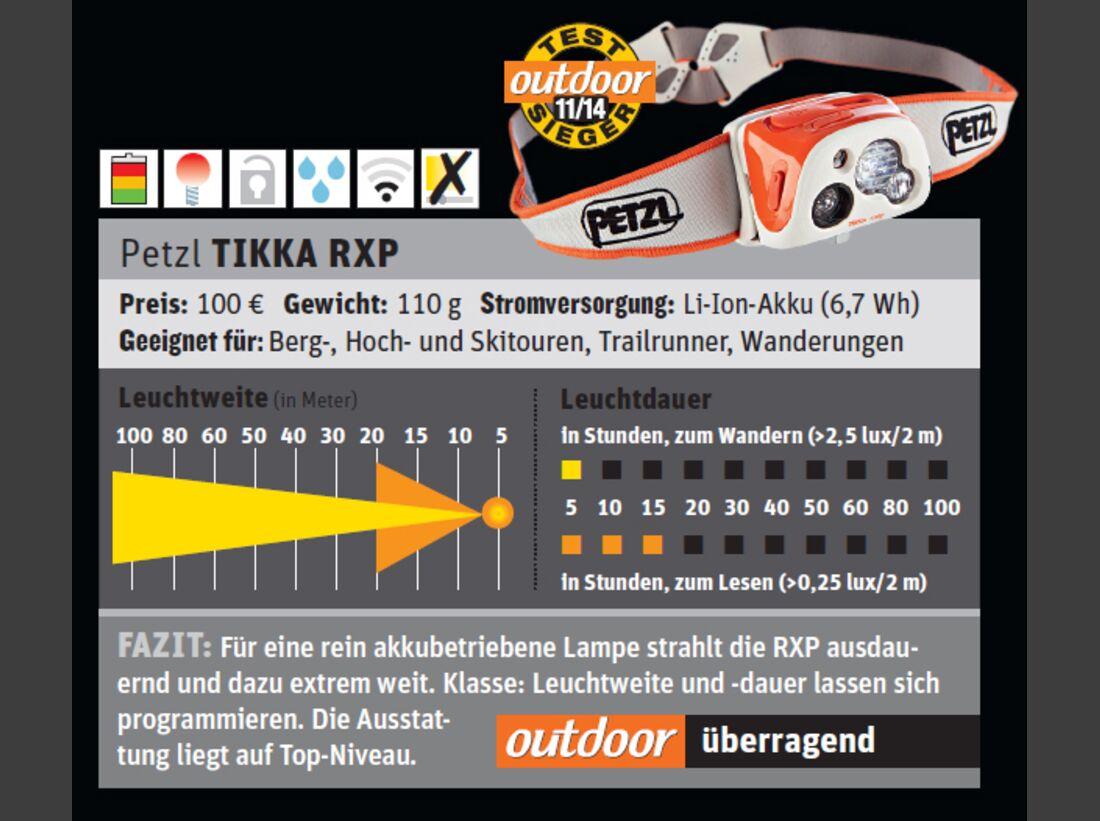 od-1114-test-stirnlampe-petzl-tikka-rxp (jpg)
