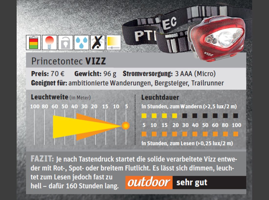 od-1114-test-stirnlampe-princetontec-vizz (jpg)