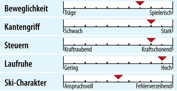 od-2018-genusscarver-fahreigenschaften-atomic-redster-x5 (jpg)