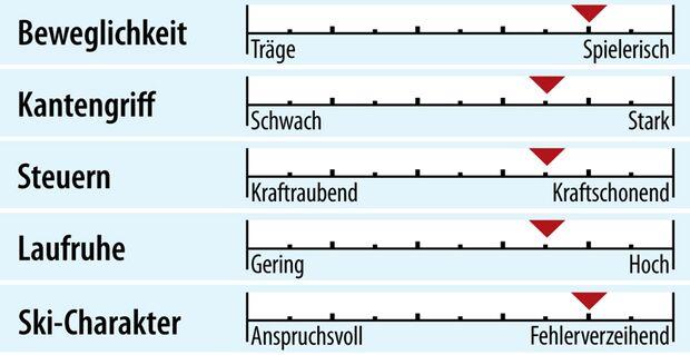 od-2018-genusscarver-fahreigenschaften-elan-element (jpg)