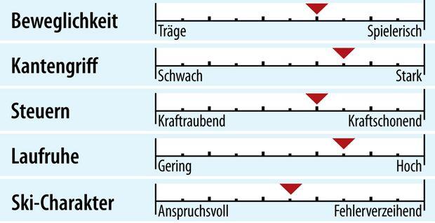 od-2018-genusscarver-fahreigenschaften-salomon-xdr-79-cf (jpg)