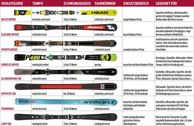od-2018-skitest-uebersicht-skikategorie (jpg)