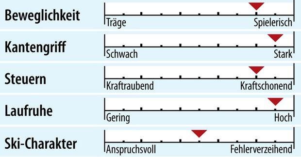 od-2018-sportcarver-fahreigenschaft-head-supershape-speed (jpg)
