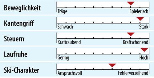 od-ps-racecarver-test-2018-fahreigenschaften-nordica-dobermann-gsr-rb-evo (jpg)